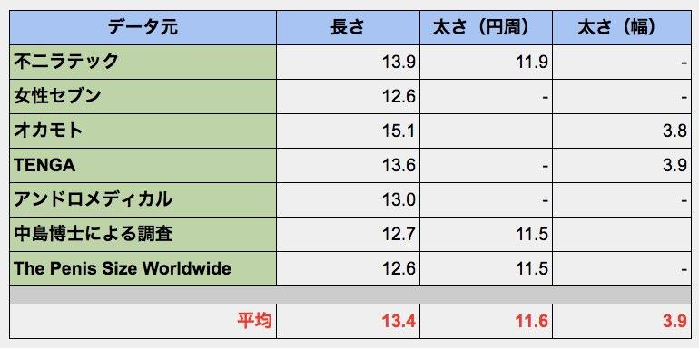 日本人の平均ペニスサイズ:データ元
